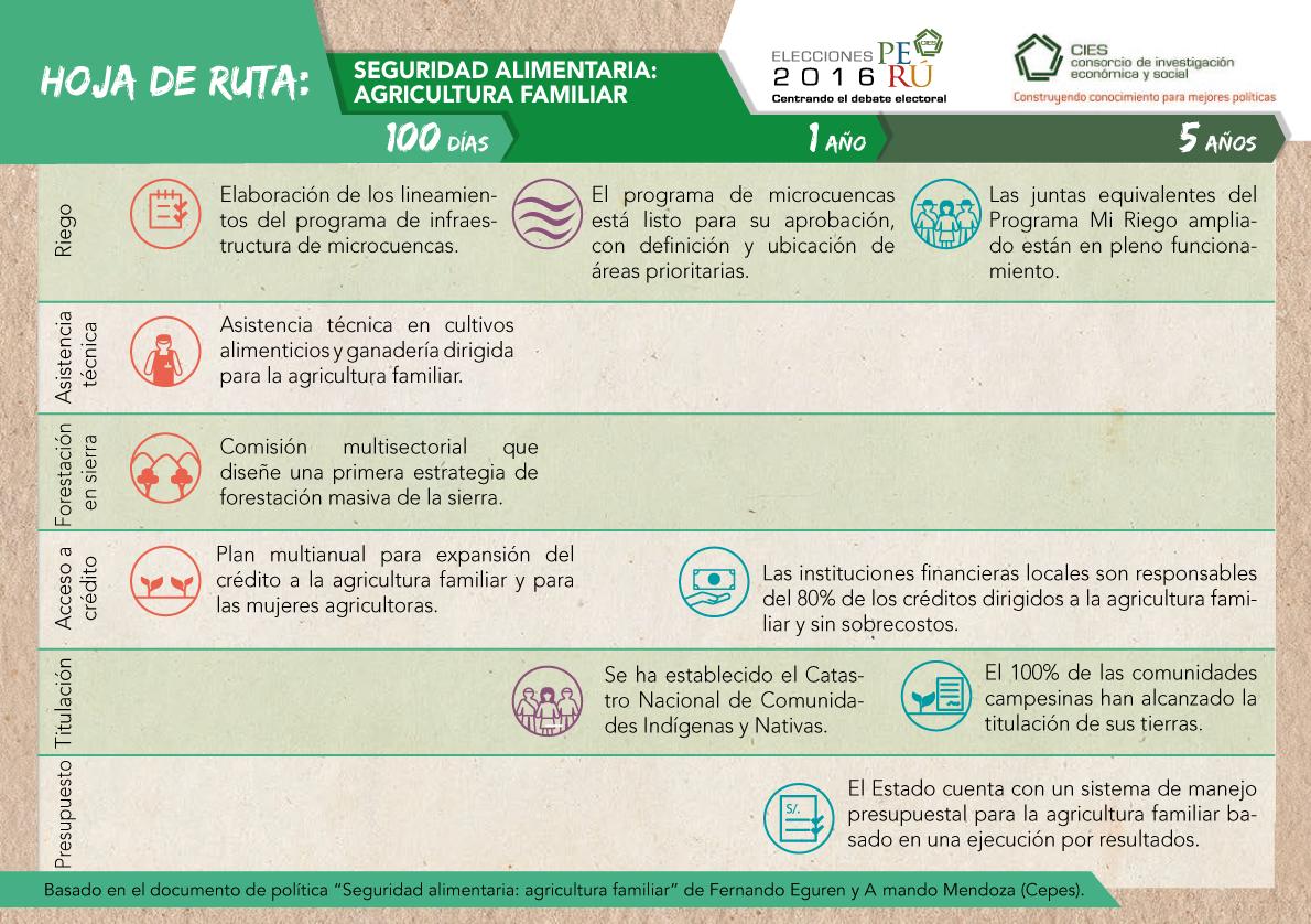 Hoja de ruta: Seguridad Alimentaria: Agricultura Familiar