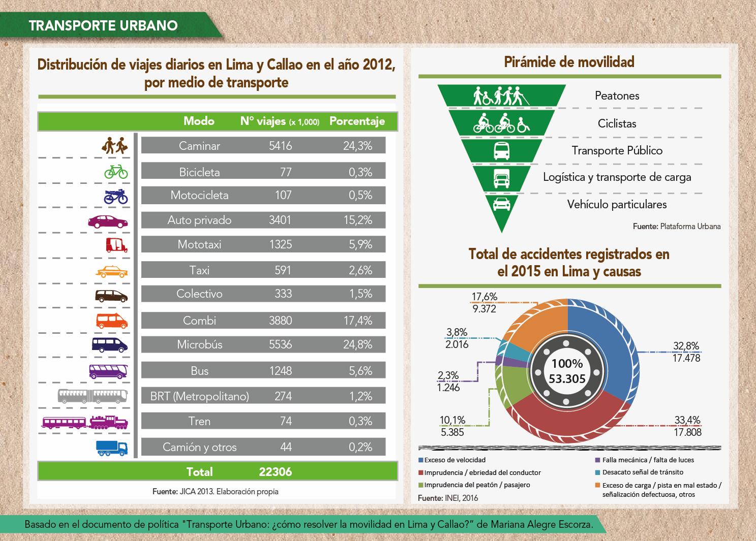 Hoja de ruta: Transporte Urbano: ¿Cómo resolver la movilidad en Lima y Callao?