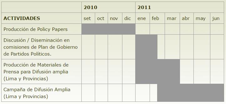 Proyecto Elecciones 2011 - Cronograma